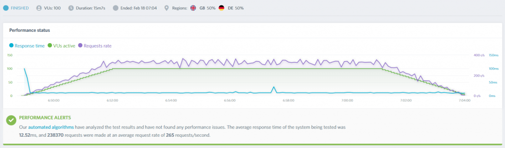 Hasil Test Benchmark Cloudflare Page Rules